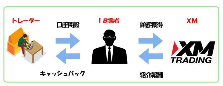 IB業者のシステム