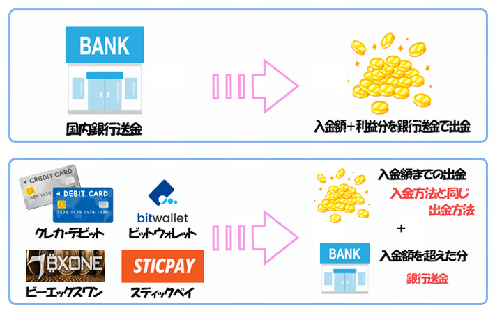 入出金システム