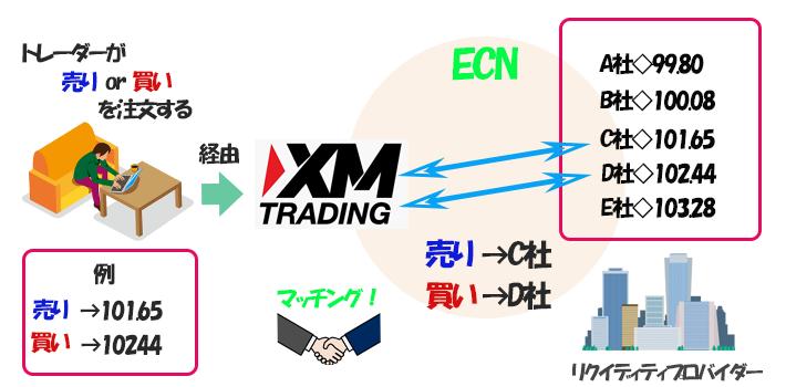 ECNの仕組み
