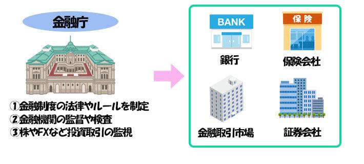 金融庁とは